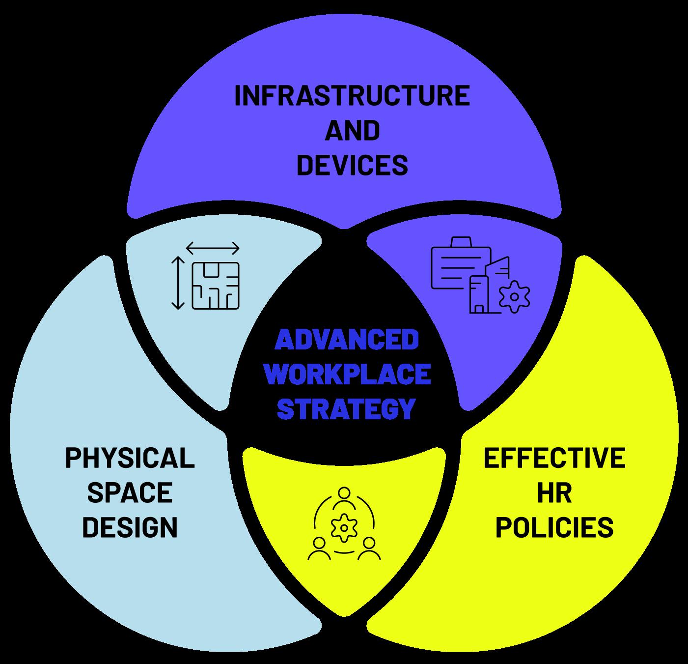 workplace strategy Venn diagram