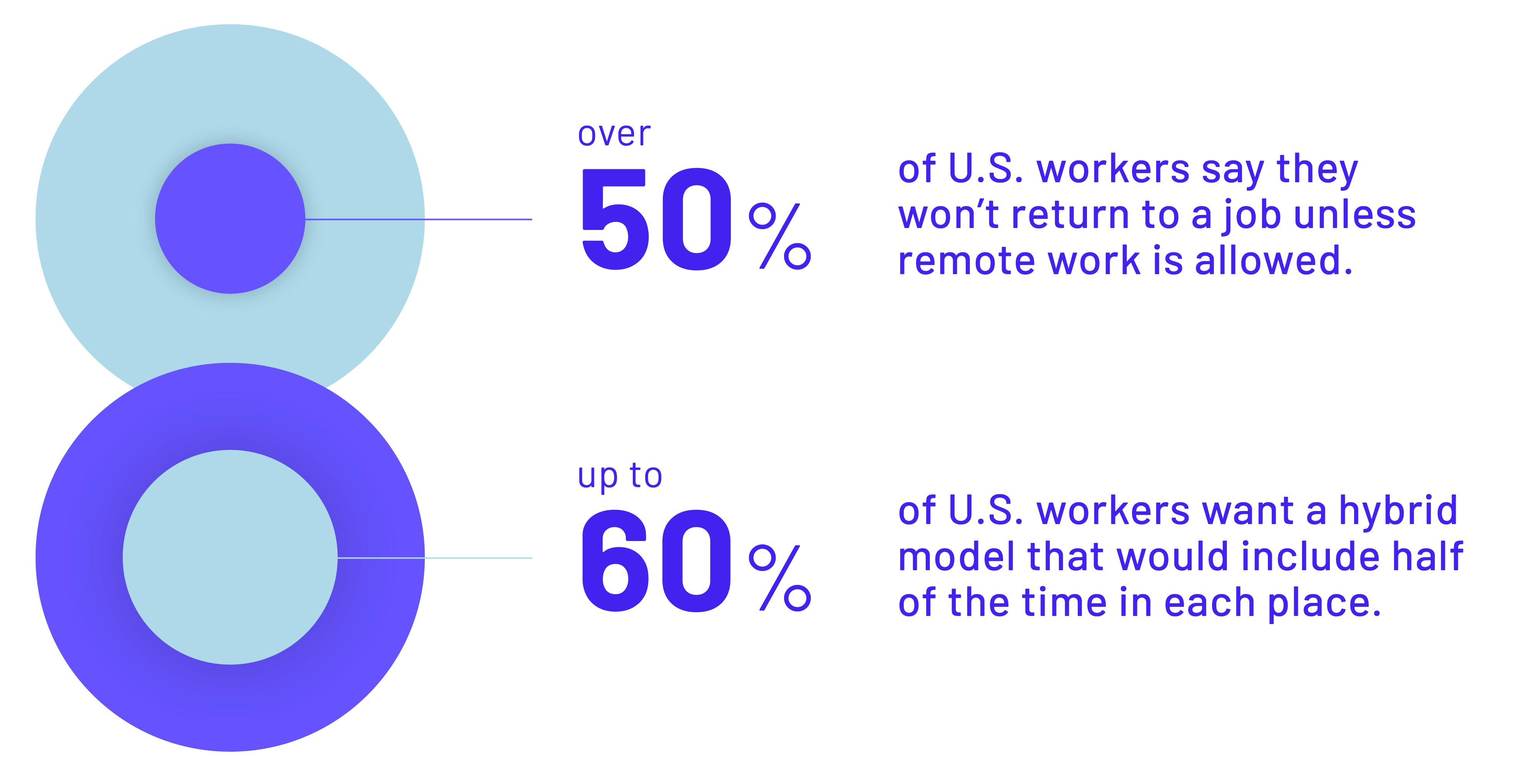 Hybrid Workplace Blog Stat